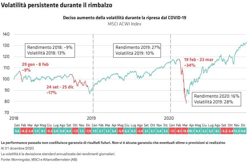 aumento volatilità durante pandemia