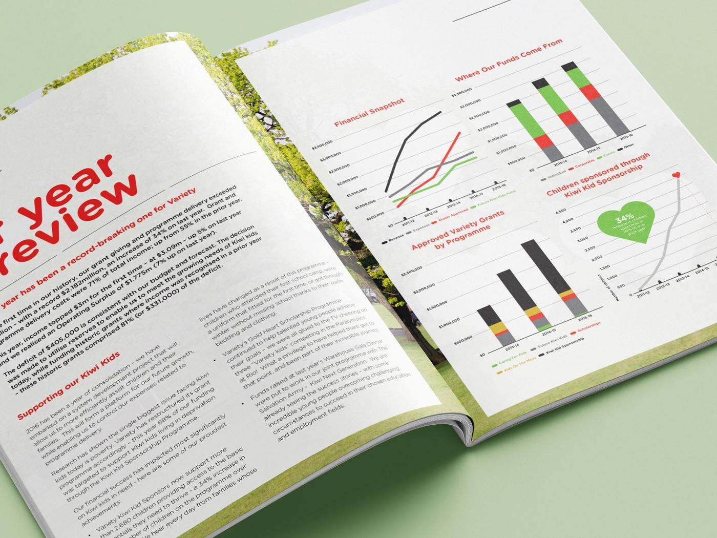 Variety annual report graphs