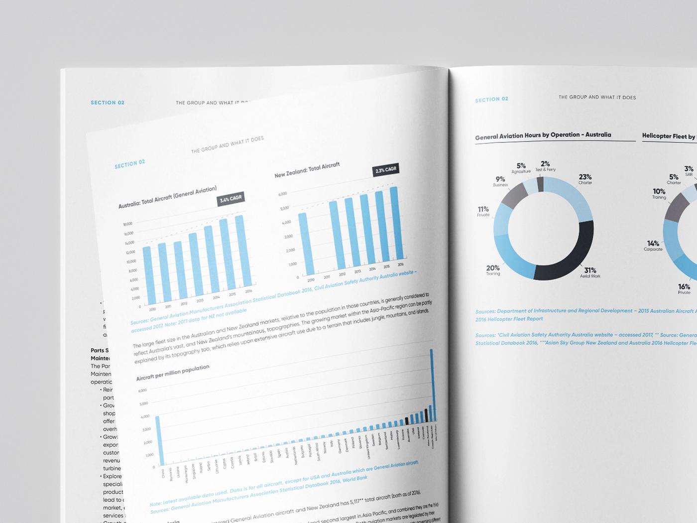 Salus Aviation product disclosure statement graphs