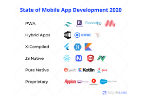 The State of Progressive Web Applications in 2020.