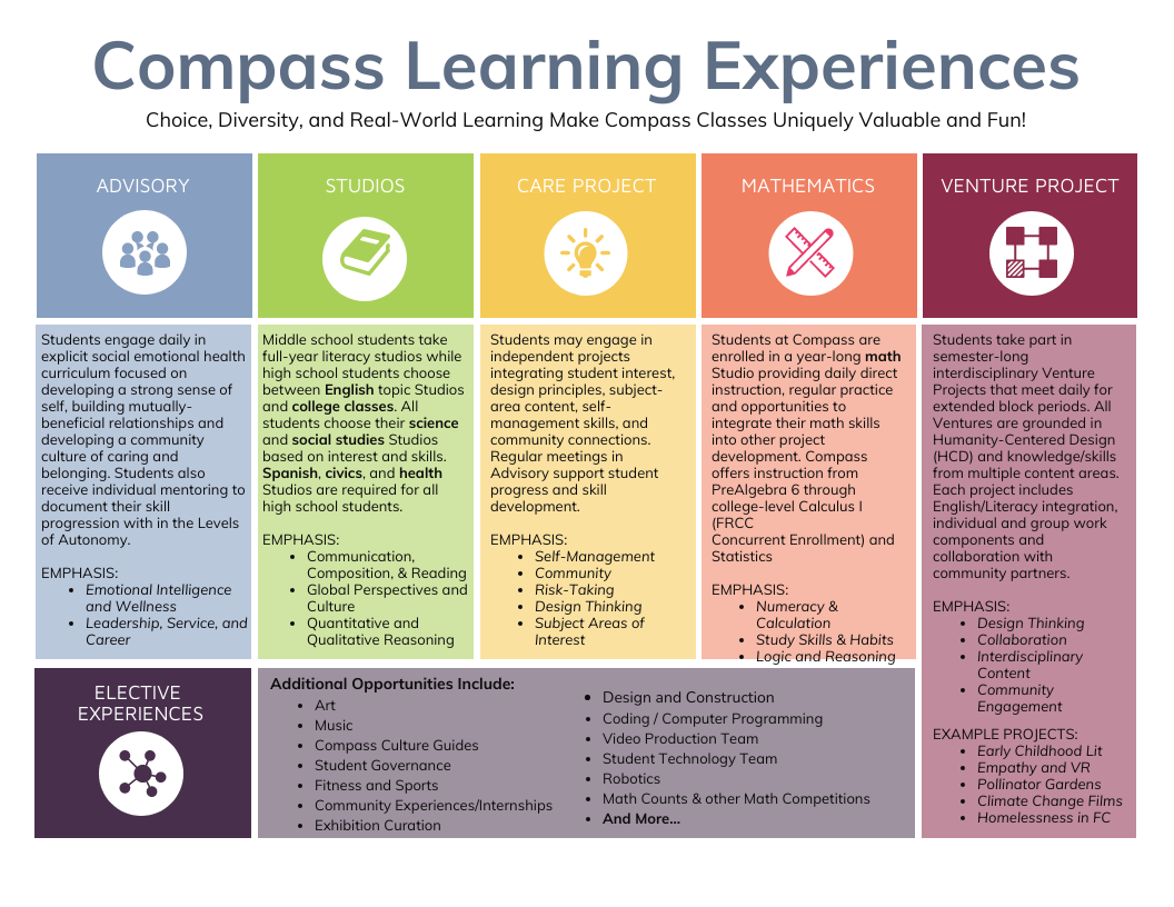Learning Experiences at Compass