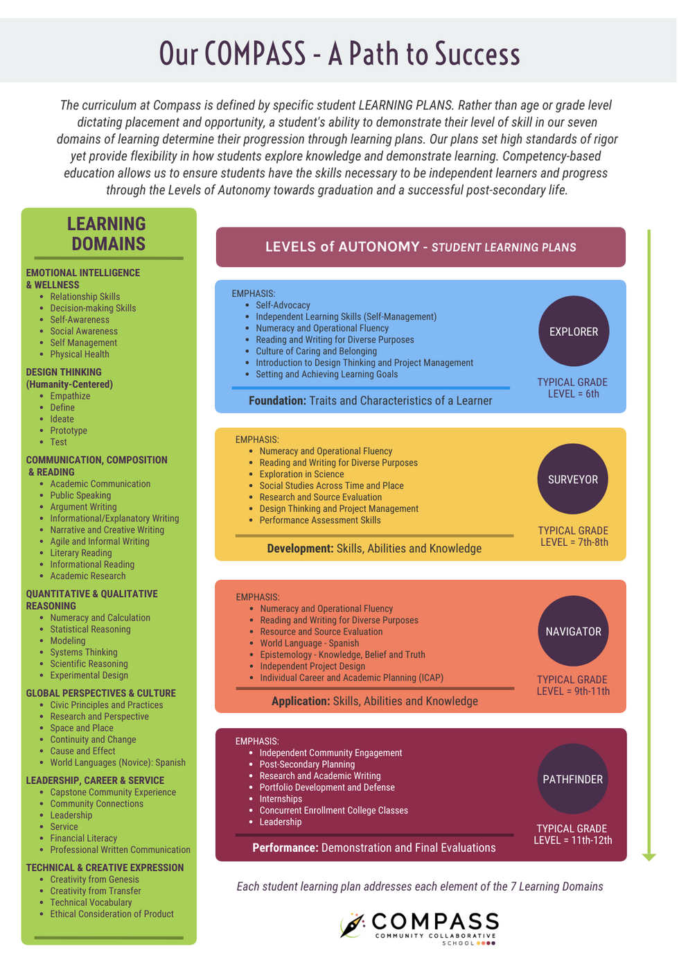Competencies and Levels of Autonomy Graphics