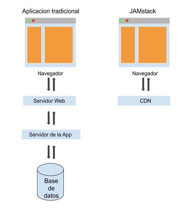 El flujo de una aplicación serverless, Jamstack