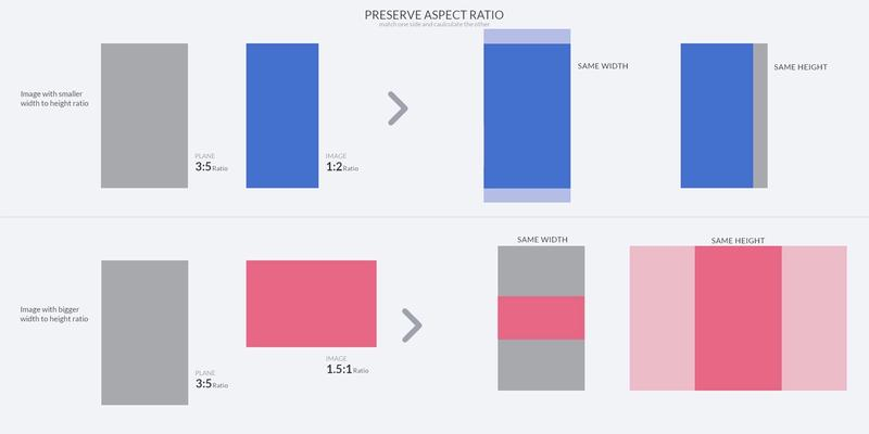 Ilustration of preserving aspect ratio