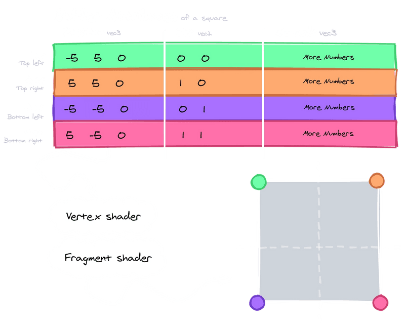 Buffer attributes in the vertex shader. One per vertex
