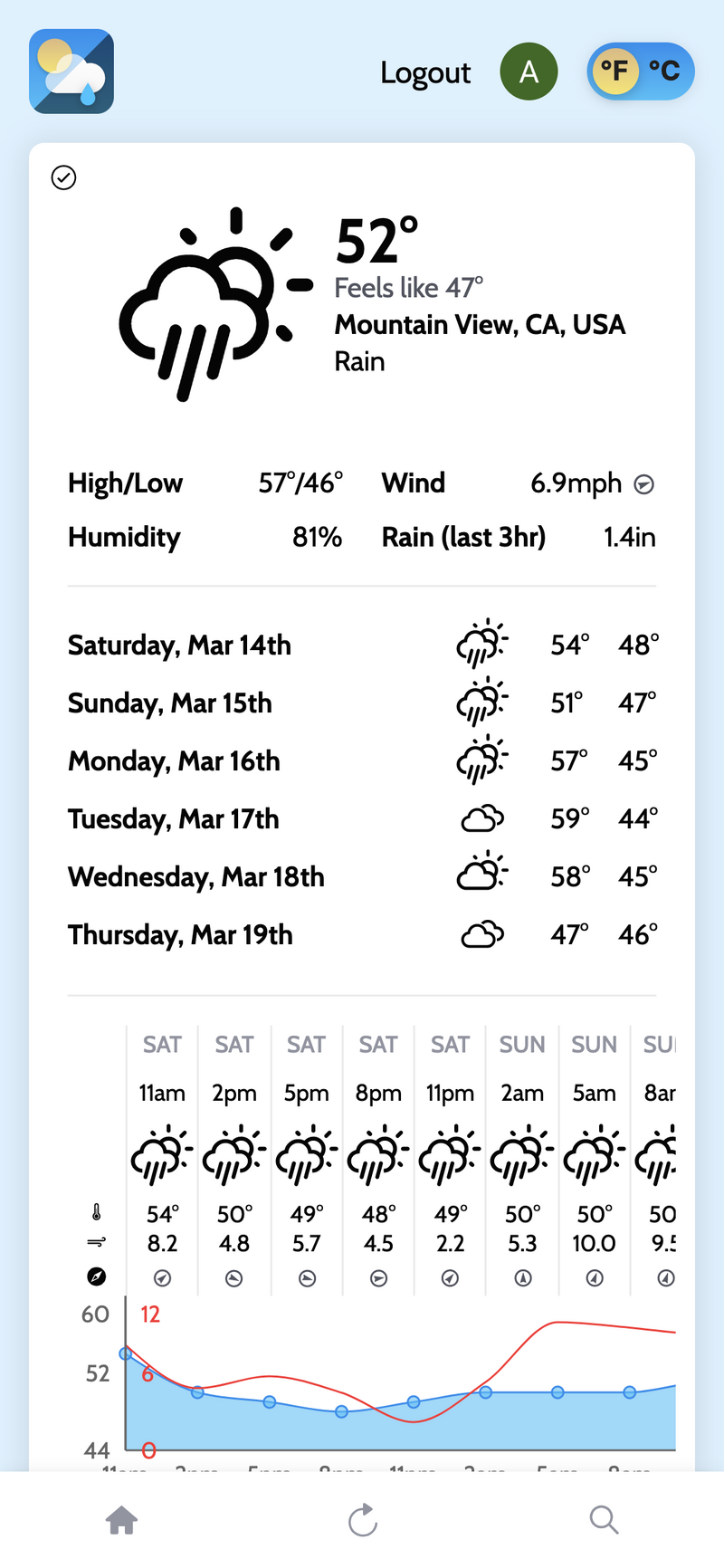 View Weather App project page