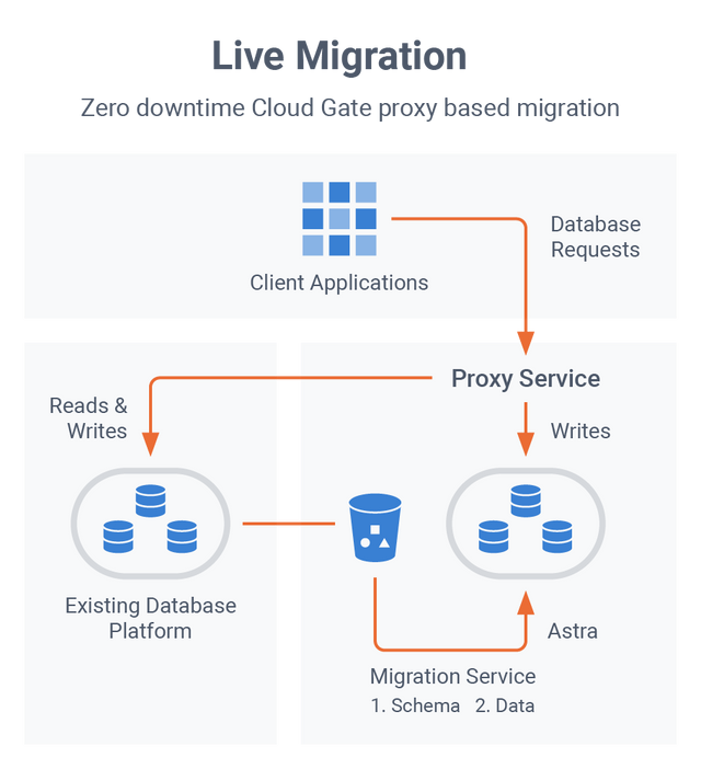 Astra DB Features: Easy Migrations