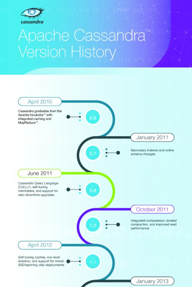 Apache Cassandra Infographic