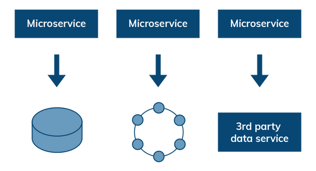 Stateless Microservices with Delegated Data Persistence
