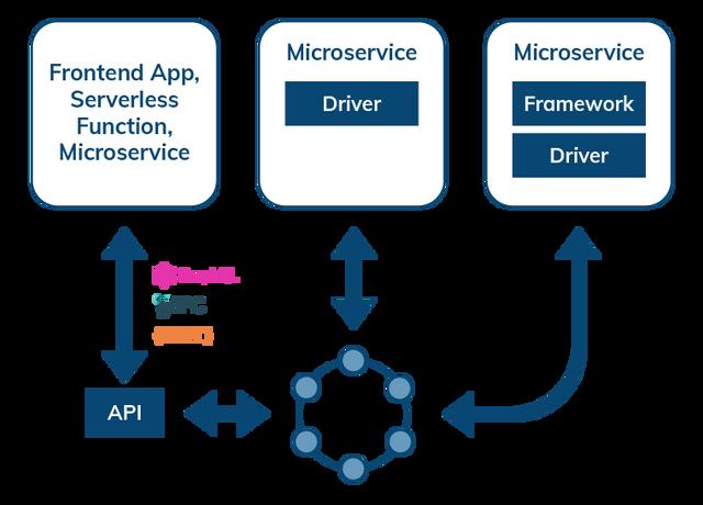 Data Access Through APIs, Drivers and Frameworks