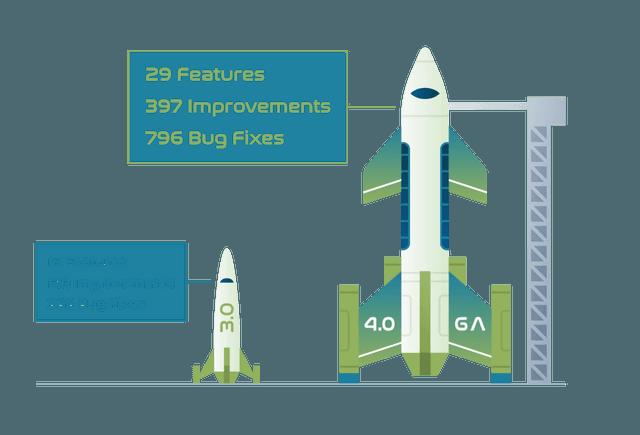 Cassandra 4 - Rocket Comparison