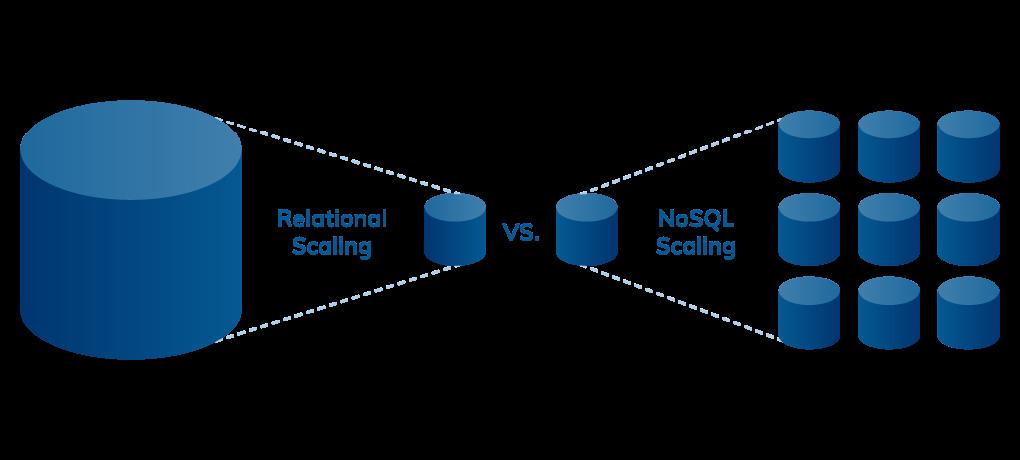 Relational Scaling vs NoSQL Scaling