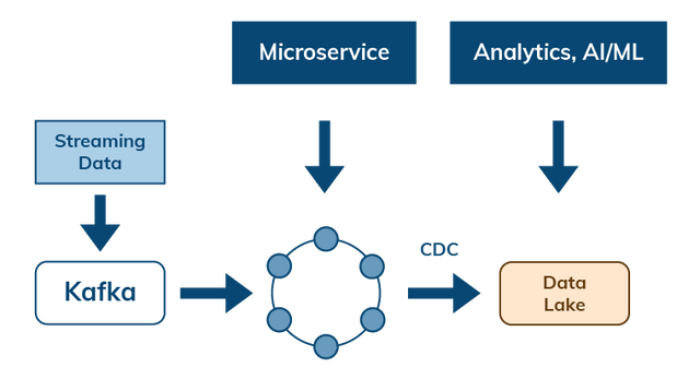 Streaming and Change Data Capture to Manage Data Flow