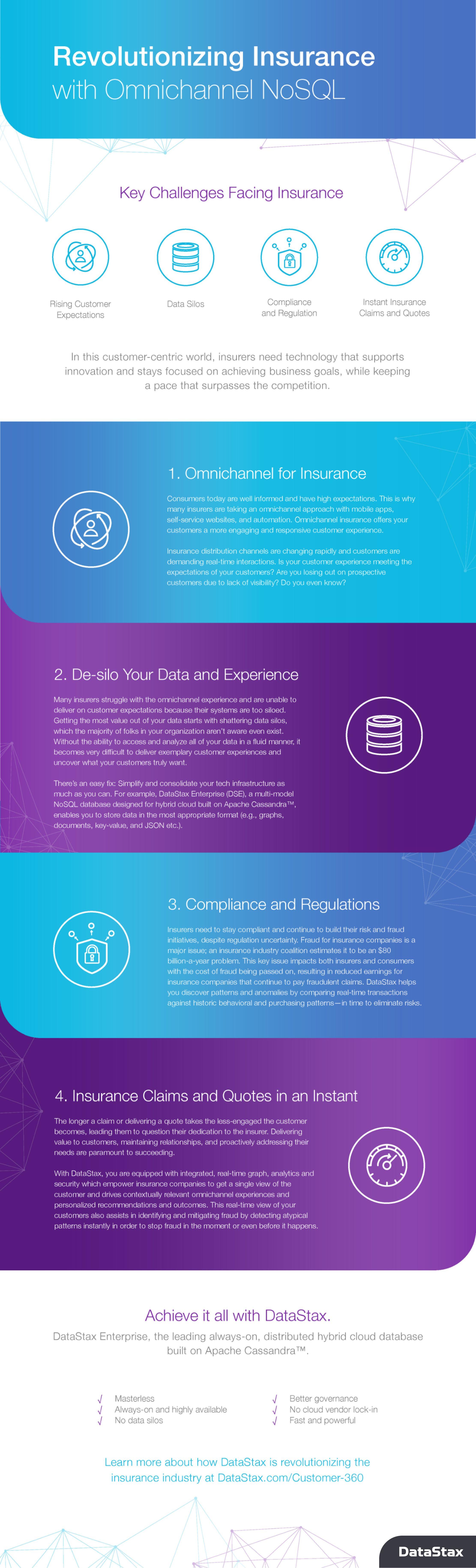 Revolutionizing Insurance with Omnichannel NoSQL