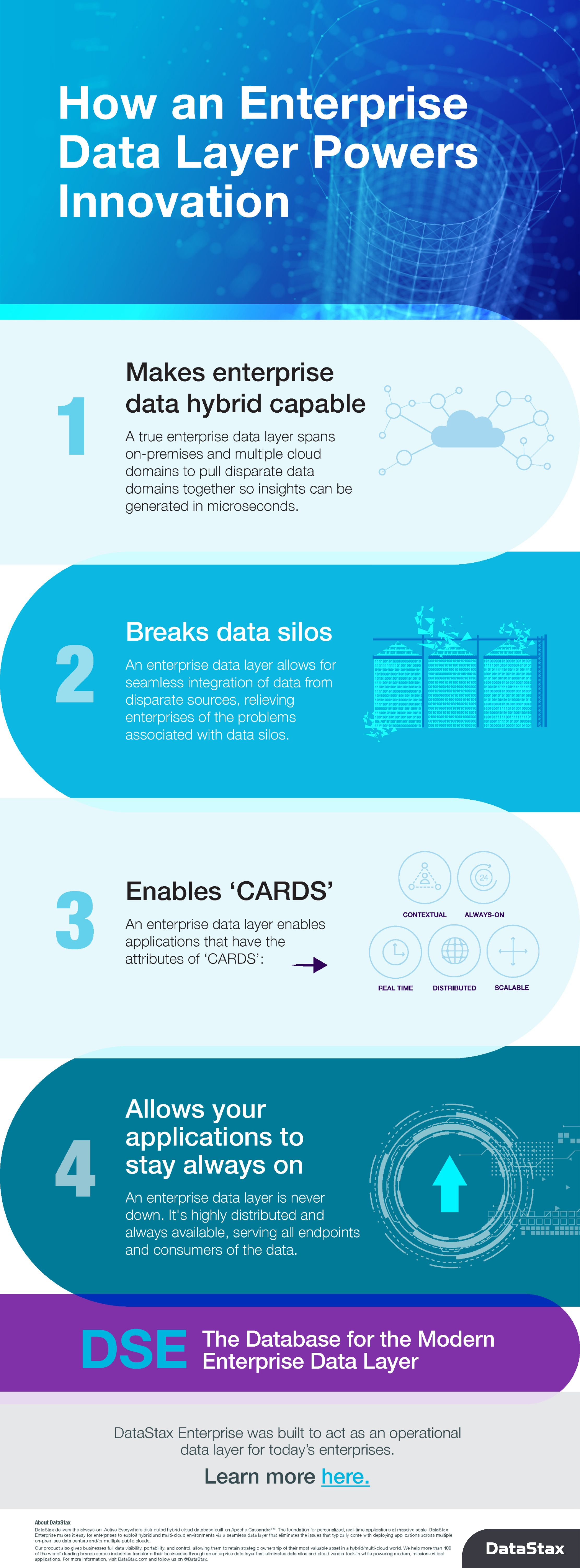 How an Enterprise Data Layer Powers Innovation