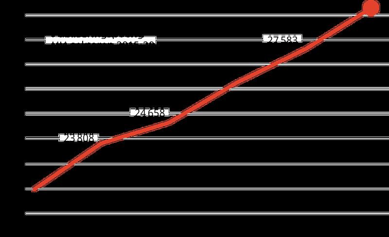 Figur som viser en jevnt stigende trend i antall publiseringspoeng siden 2015.