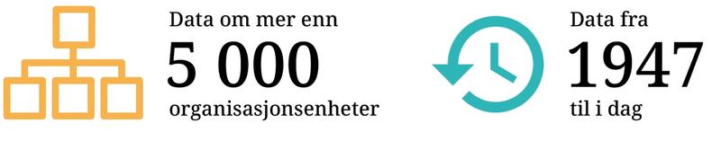 Grafikk: Forvaltningsdatabasen har data om 5000 organisasjonsenheter siden 1947