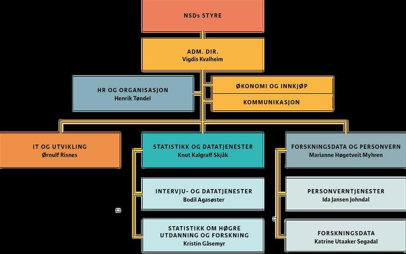 Organisasjonskart for NSD