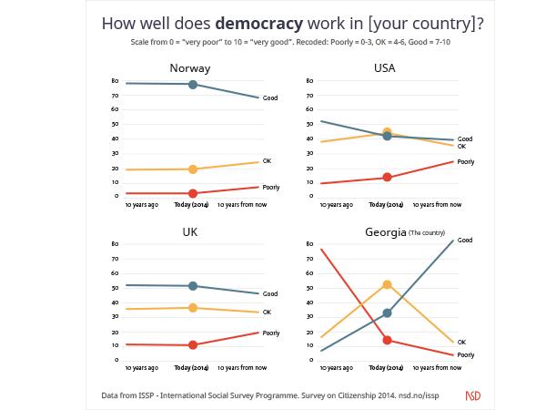 Grafikk som viser syn på demokrati i USA, Norge, UK og Georgia