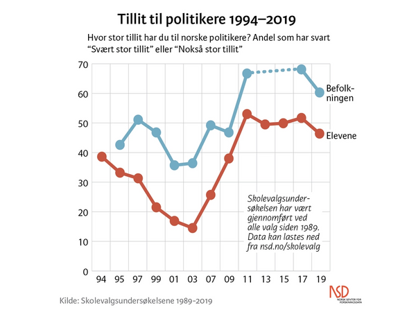 Graf som viser tillit til politikere 1994-2019