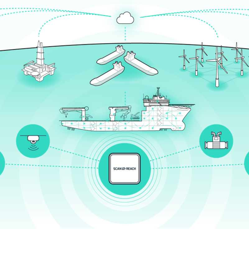 A greener, safer and smarter maritime sector