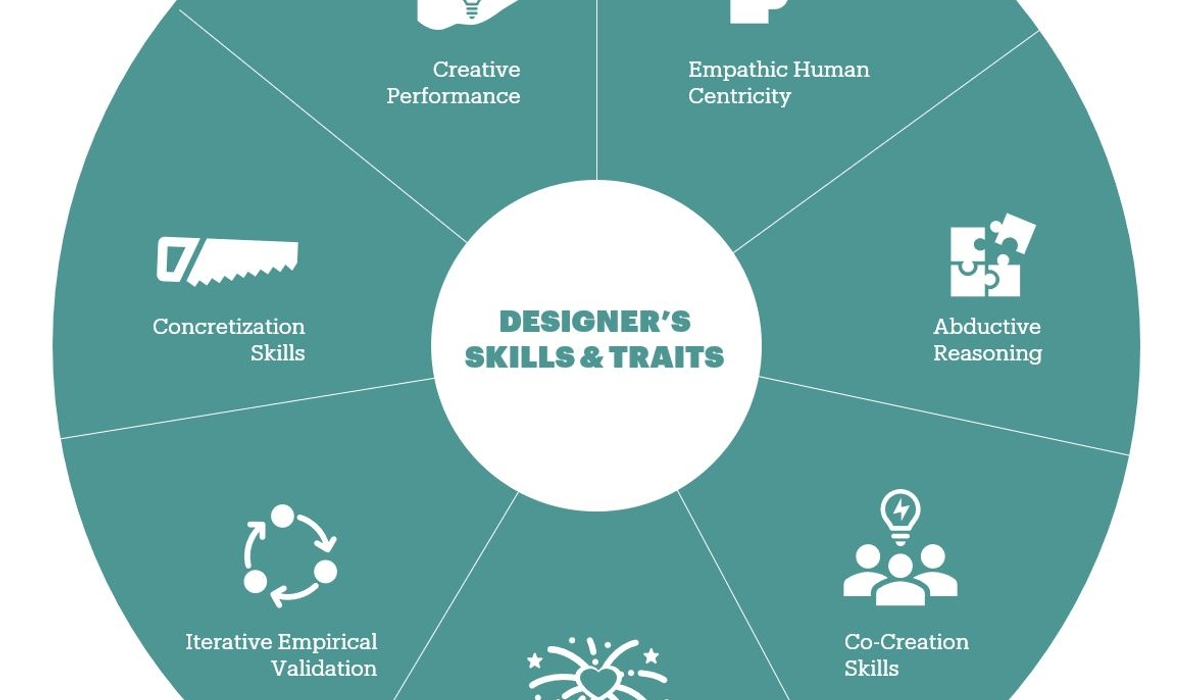 To what extent should a Business Designer be a designer?