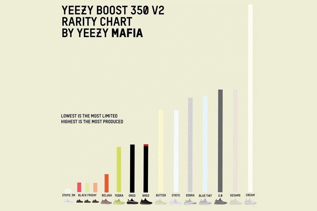 Yeezy Mafia Interview Rarity Chart