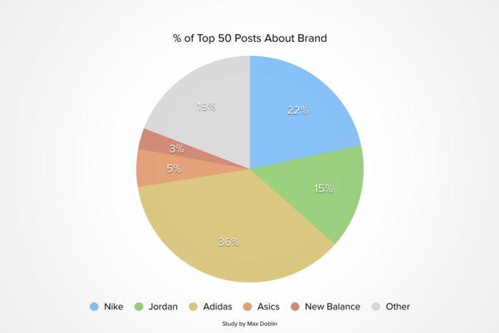 Adidas Beat Nike On Reddit 2