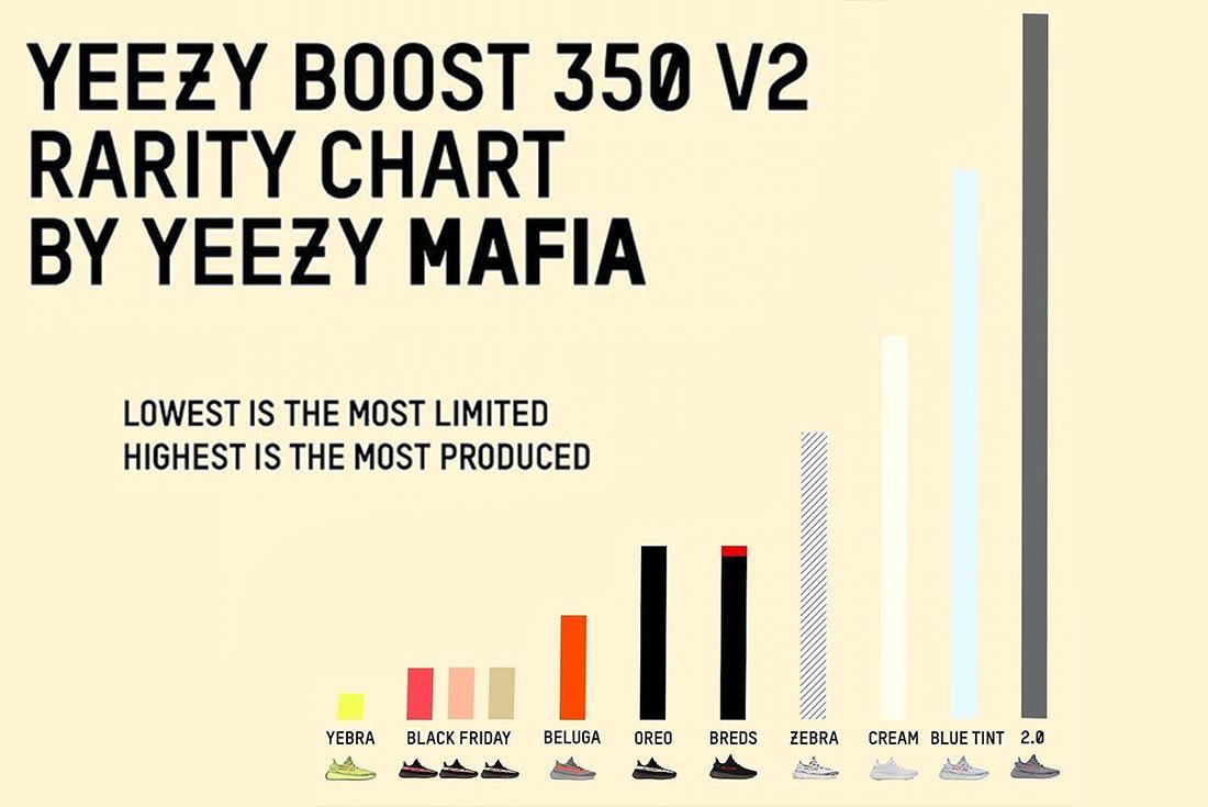 Yeezy Mafia 350 Boost Rarity Sneaker Freaker 1