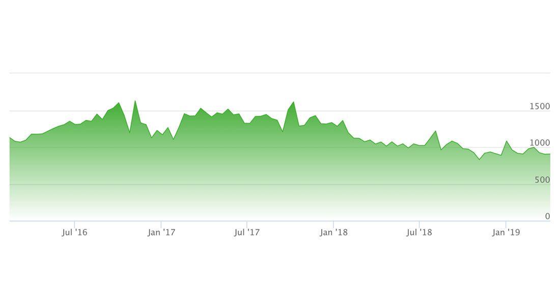 Stockx Yeezy Pirate Black Resale History Graph 1