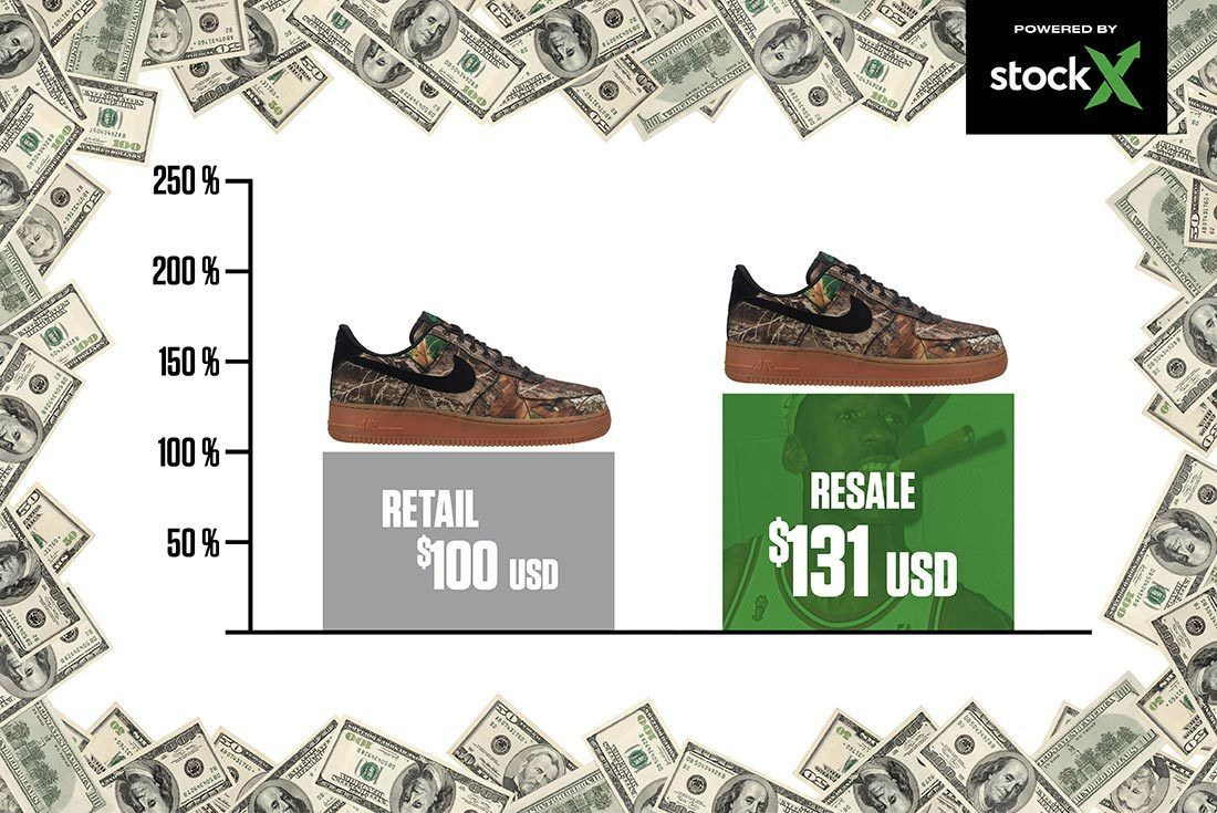 Nike Air Force 1 Low Realtree Camo Right Shot