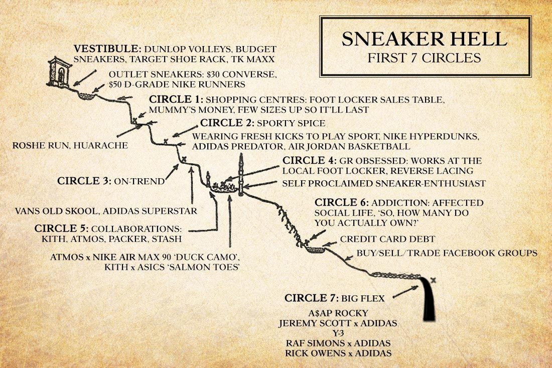 Dantes Inferno First Seven Circles Of Sneaker Hell