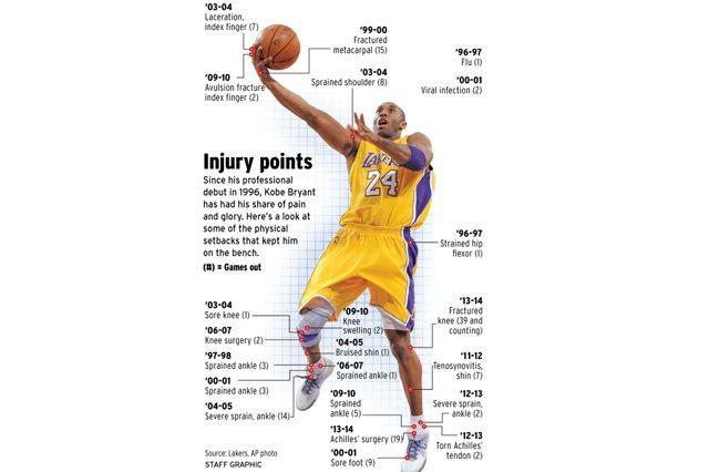 Kobe Injury Infographic