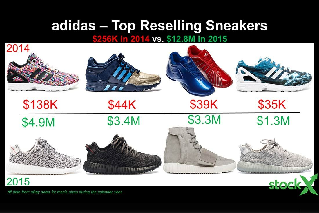 Resell