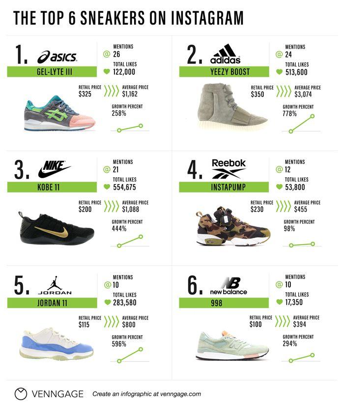Sneakers On Instagram 2