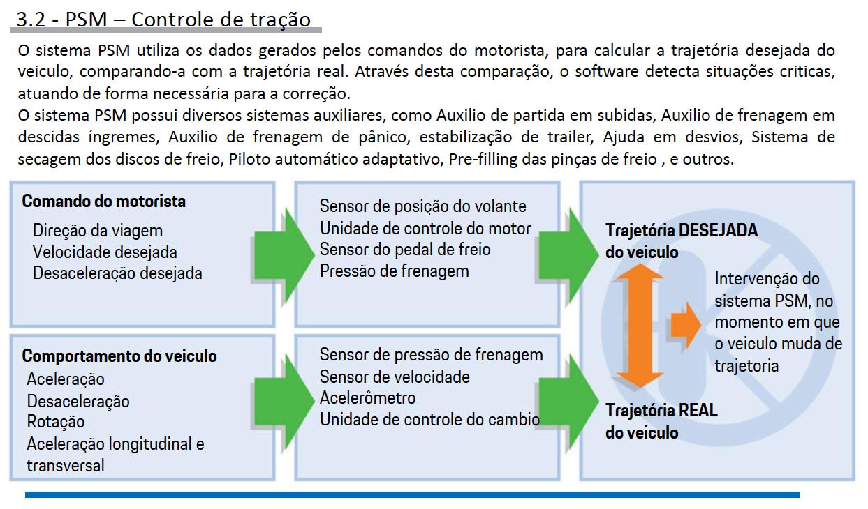 Sistemas de Controle de estabilidade Porsche pg17