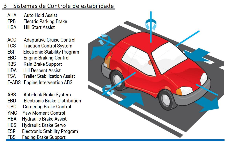 Sistemas de Controle de estabilidade Porsche pg8