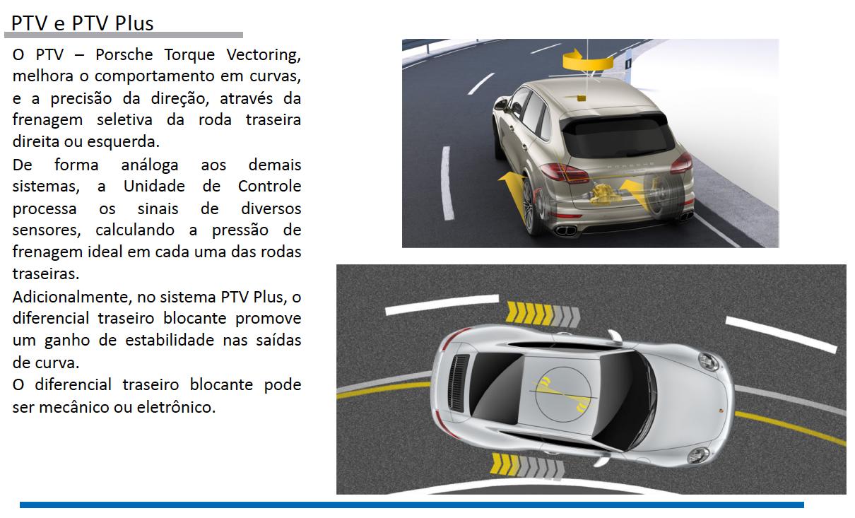 Sistemas de Controle de estabilidade Porsche pg18