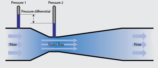 Medição de fluxo de ar por diferença de pressão