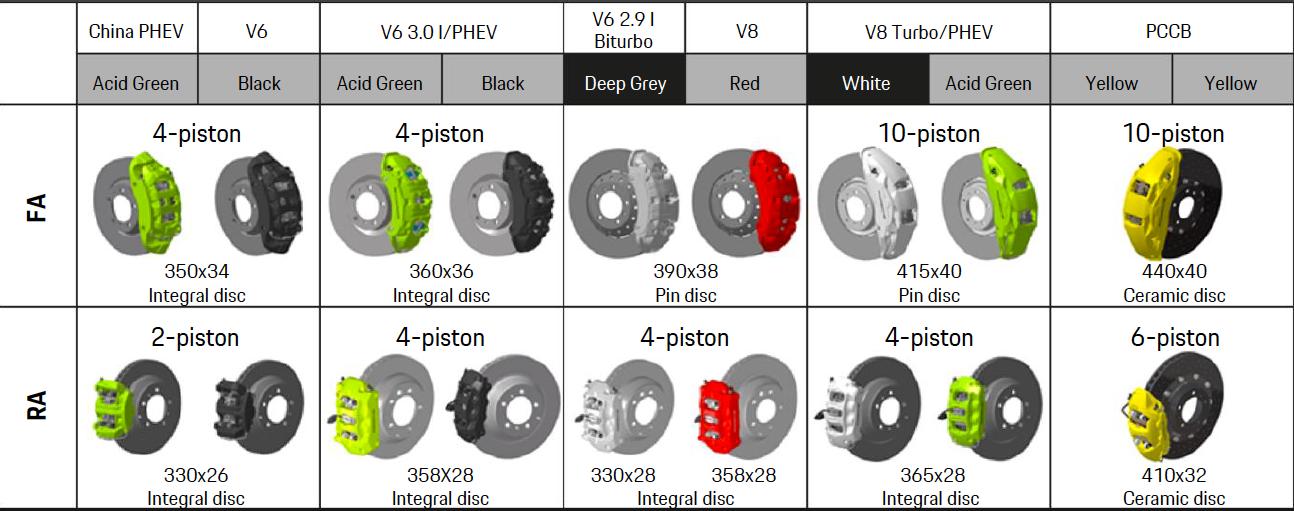 Combinações disponíveis para o sistema de freio Porsche Cayenne 2018