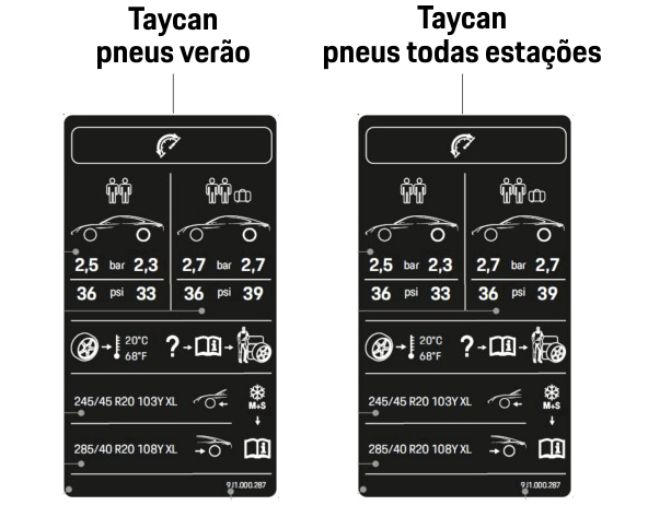 Pressão dos pneus Taycan