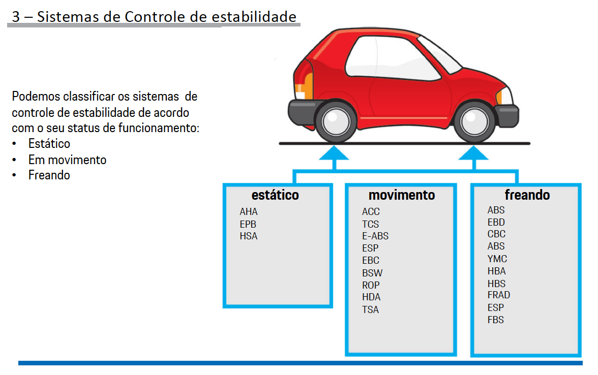 Sistemas de Controle de estabilidade Porsche pg7