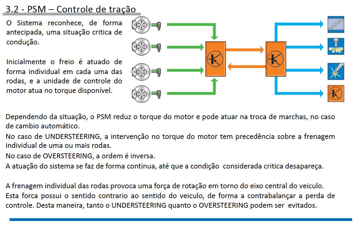 Sistemas de Controle de estabilidade Porsche pg14