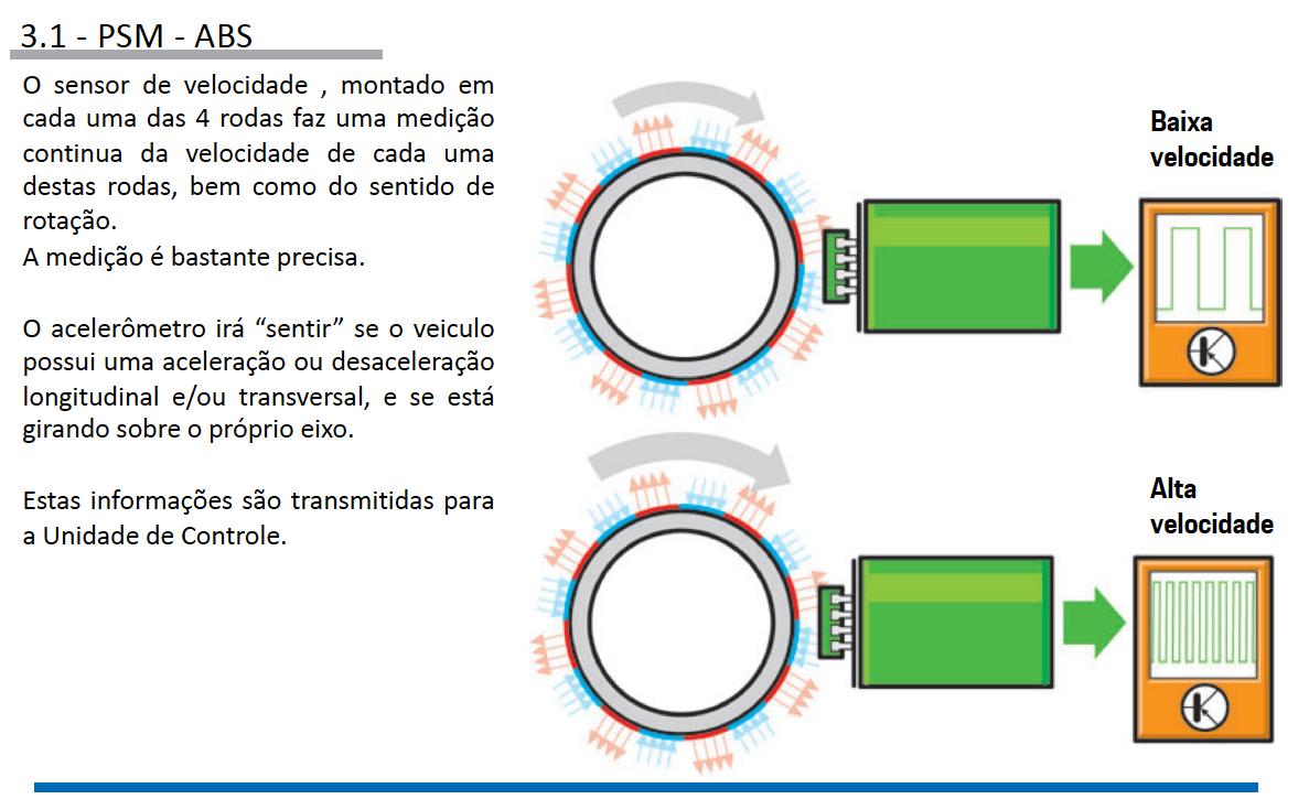 Sistemas de Controle de estabilidade Porsche pg11