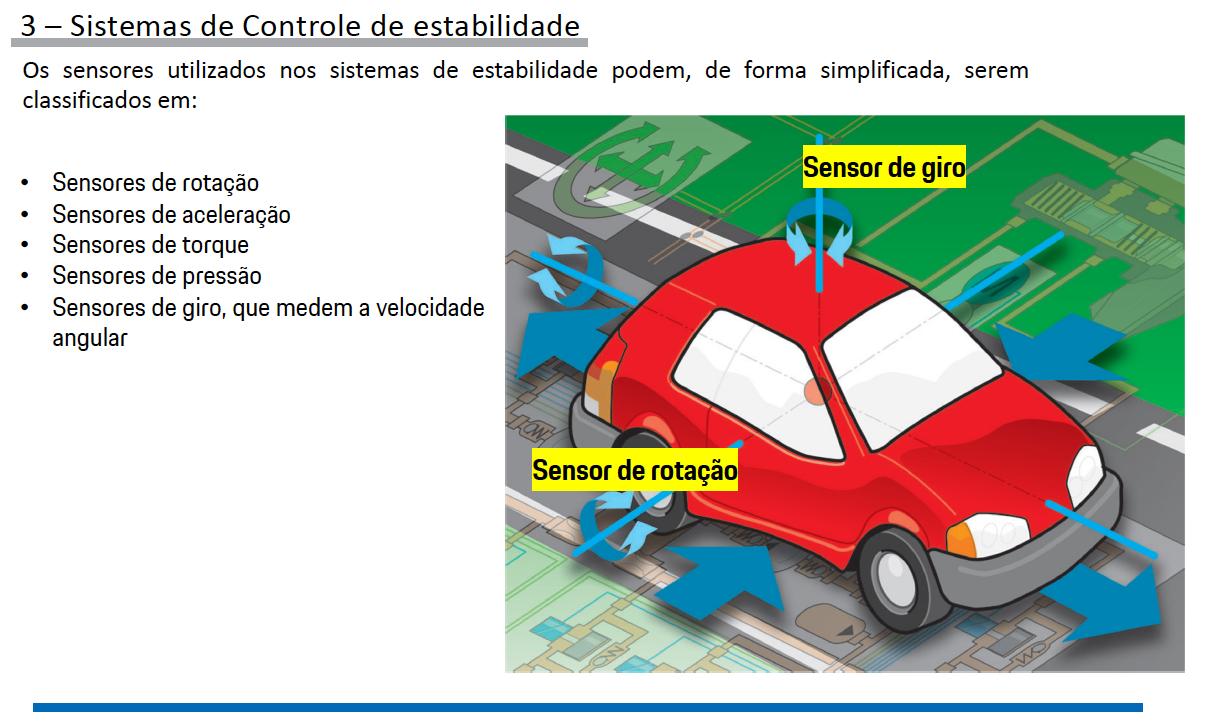 Sistemas de Controle de estabilidade Porsche pg6