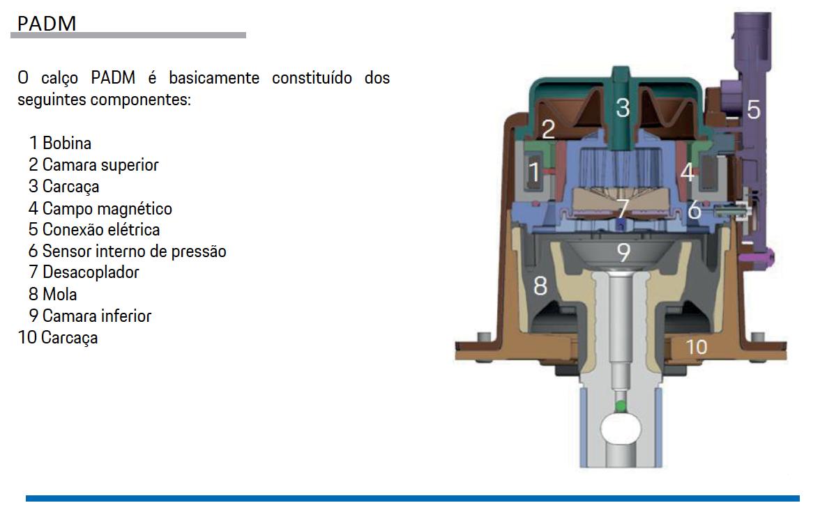 Sistemas de Controle de estabilidade Porsche pg32