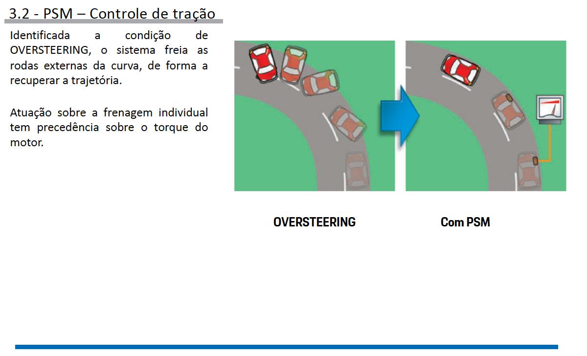 Sistemas de Controle de estabilidade Porsche pg16