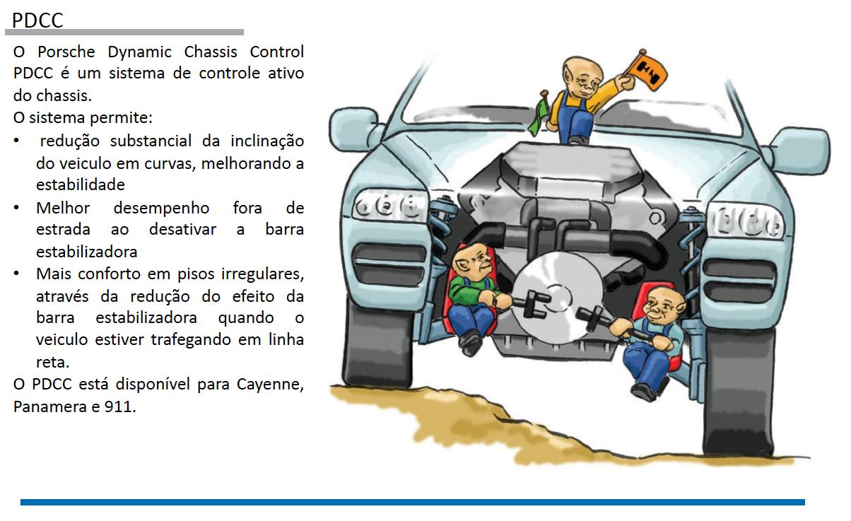 Sistemas de Controle de estabilidade Porsche pg22