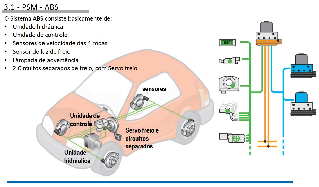 Sistemas de Controle de estabilidade Porsche pg10