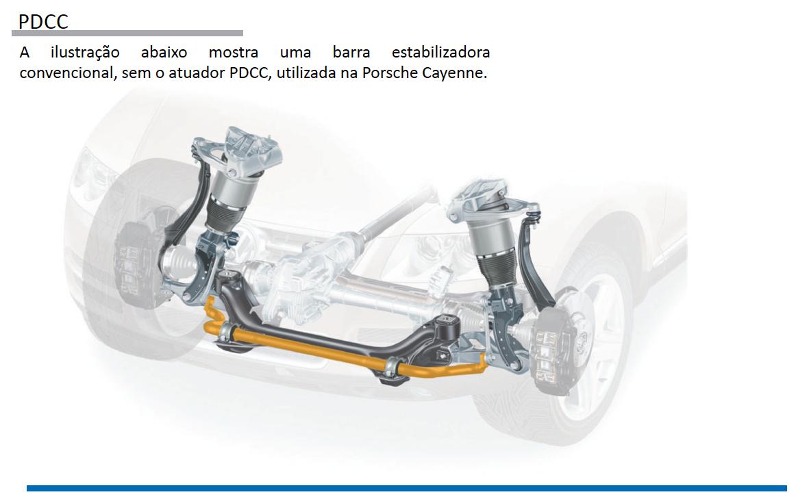 Sistemas de Controle de estabilidade Porsche pg24